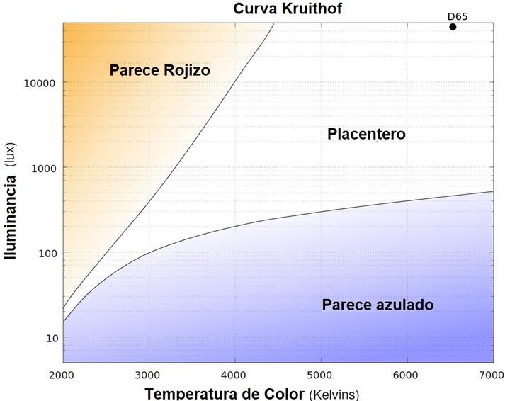 Curva Kruithof